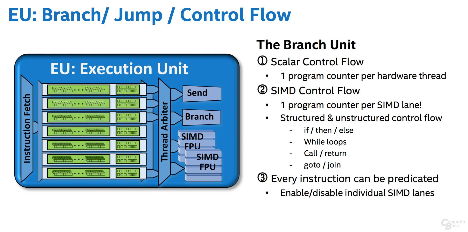 Branch & Jump