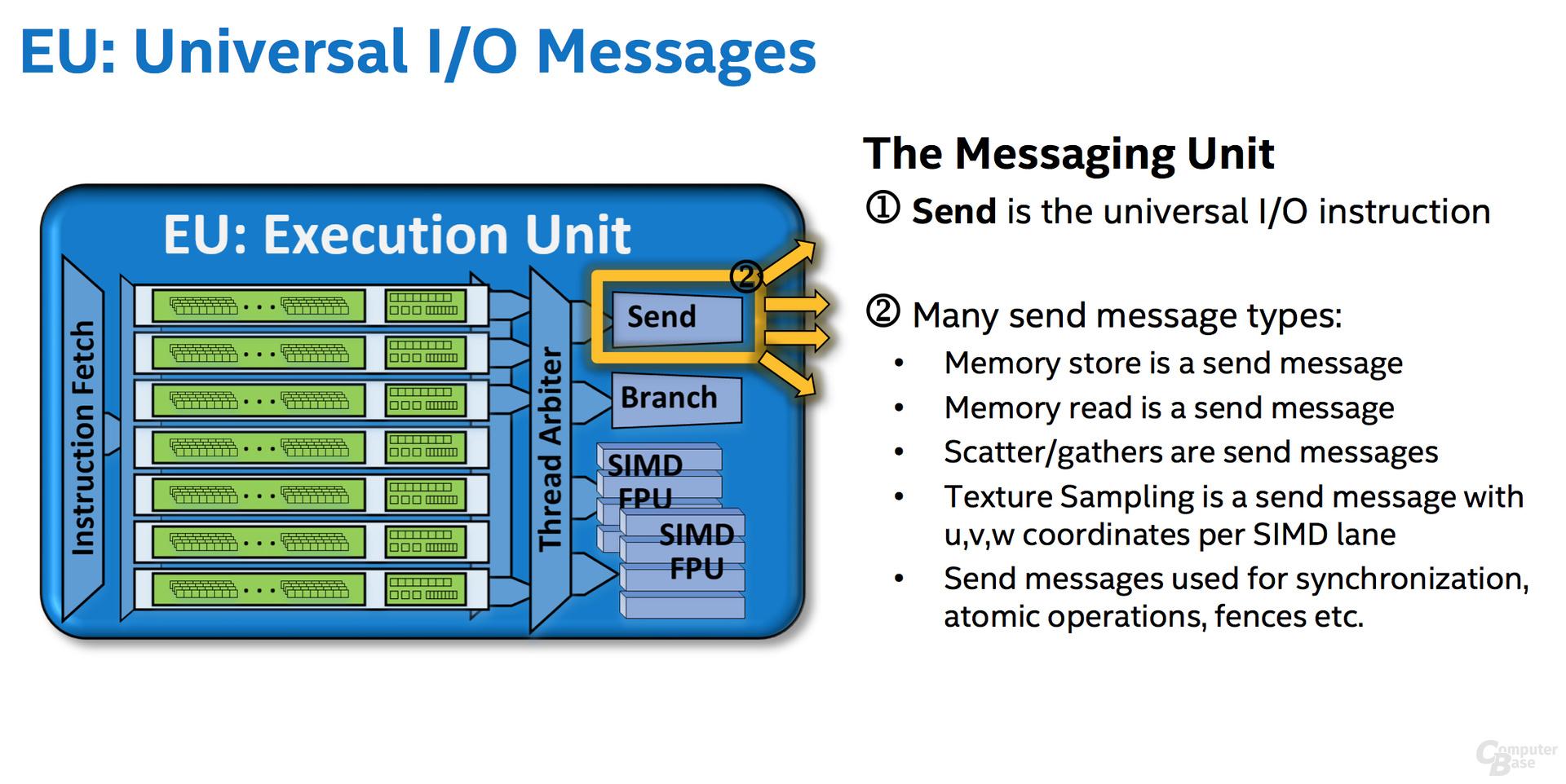 Message Unit