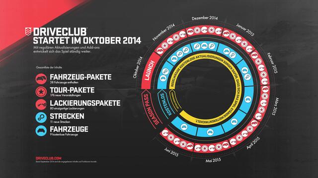 Entwicklungsplan für Driveclub