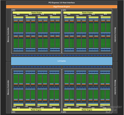 Blockdiagramm Nvidia GM204