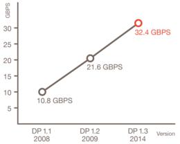 DisplayPort 1.3 mit erhöhter Datenrate