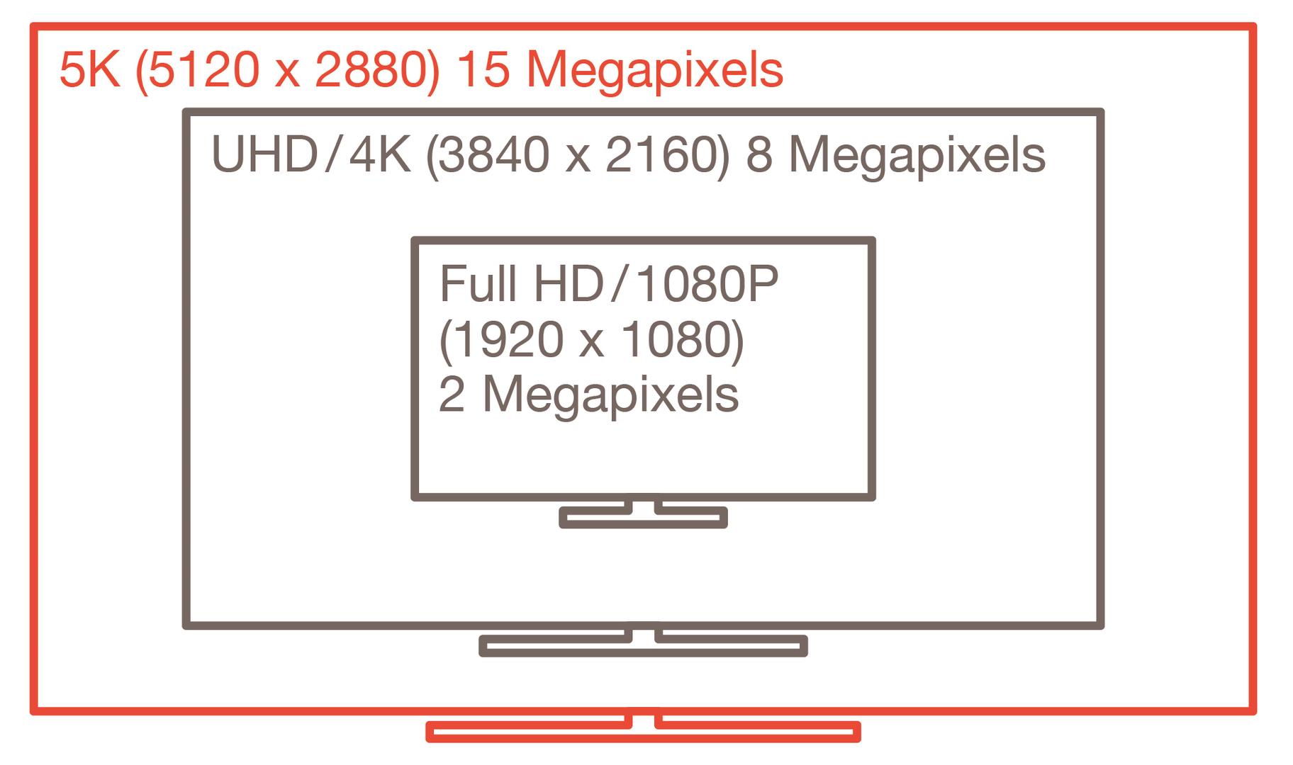 DisplayPort 1.3 für höhere Auflösungen