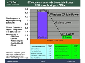 Transmeta Efficeon - der Stromsparer