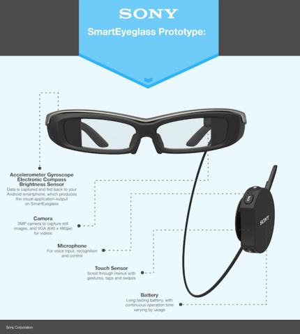 Sony SmartEyeglass Prototyp