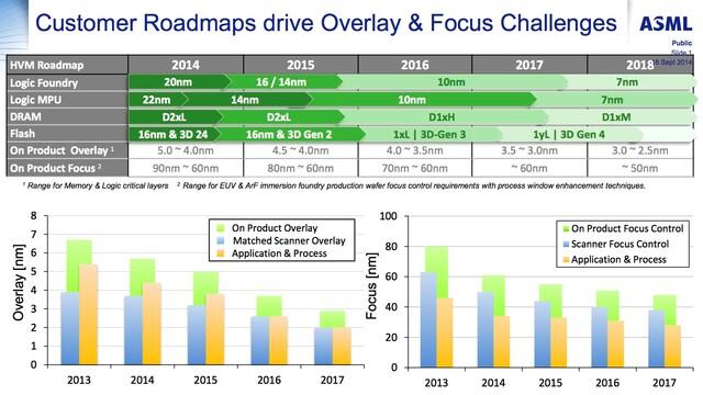 EUV-Roadmap von ASML