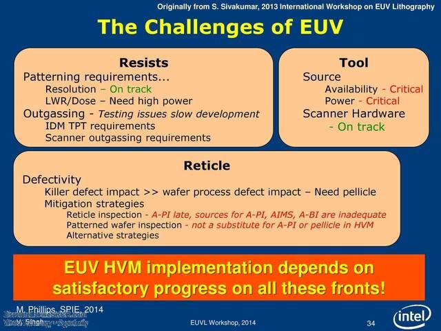 Hürden der EUV-Lithografie
