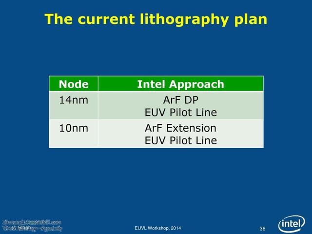 Intels Pläne für EUV