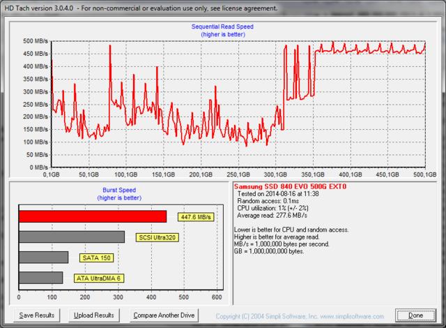 Niedrige Leseleistung bei alten Daten (links), Normalwerte bei freien Blöcken (rechts)