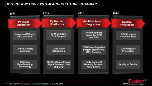 HSA-Roadmap von AMD