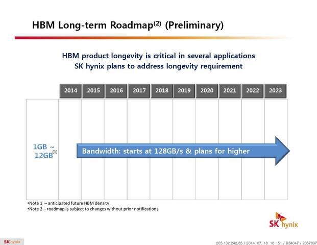 HBM Roadmap
