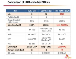 HBM im Vergleich zu DDR3 und GDDR5