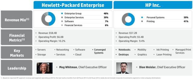 Aus HP entstehen Hewlett-Packard Enterprise und HP Inc.