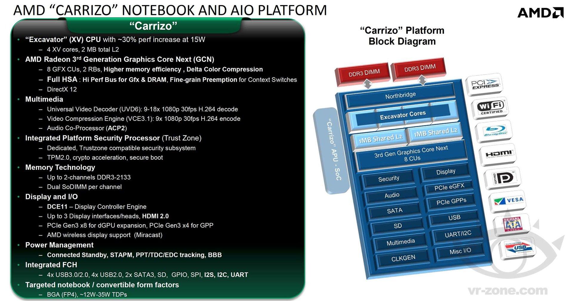 """AMD """"Carrizo"""" für Notebooks und AiO"""