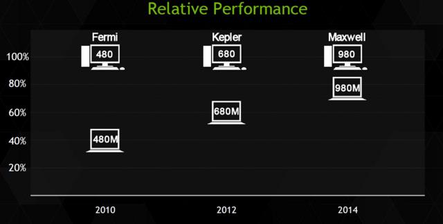 Relative Leistung von Desktop zu Notebook