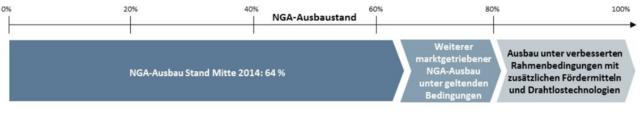 Weiterer Ausbau der NGA-Netze in Deutschland bis 2018
