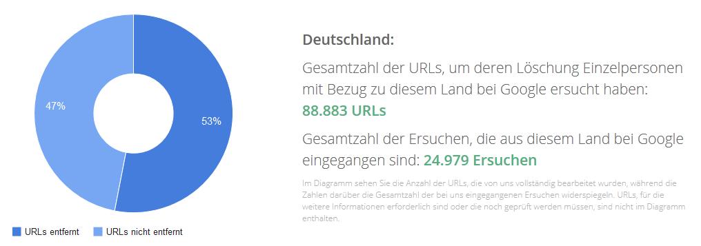 Recht auf Vergessen -- Anzahl der Löschanträge in Deutschland