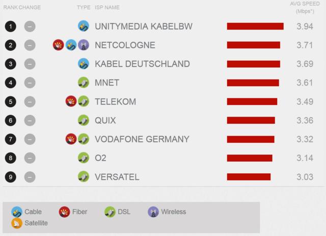 Netflix ISP-Index im September für Deutschland
