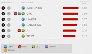Netflix ISP-Index im September für Österreich