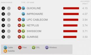 Netflix ISP-Index im September für die Schweiz