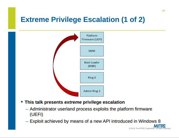 Extreme Privilege Escalation