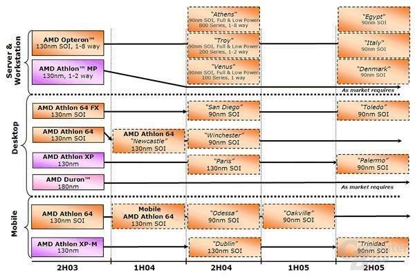 offizielle Roadmap bis 2005