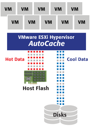 VM-Server mit SSD und AutoCache