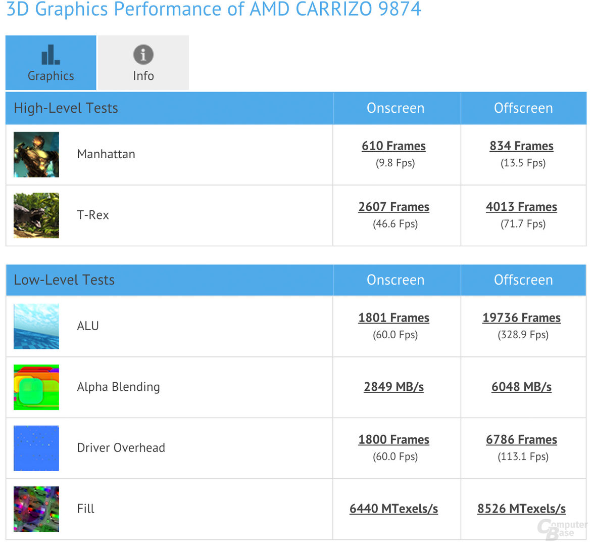 AMD Carrizo im GFXBench