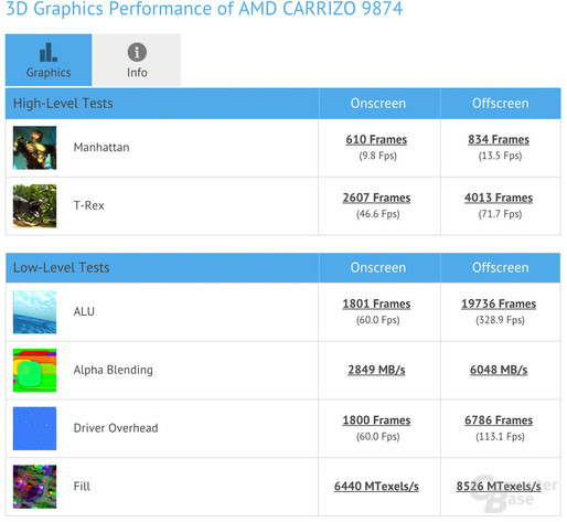 AMD Carrizo im GFXBench