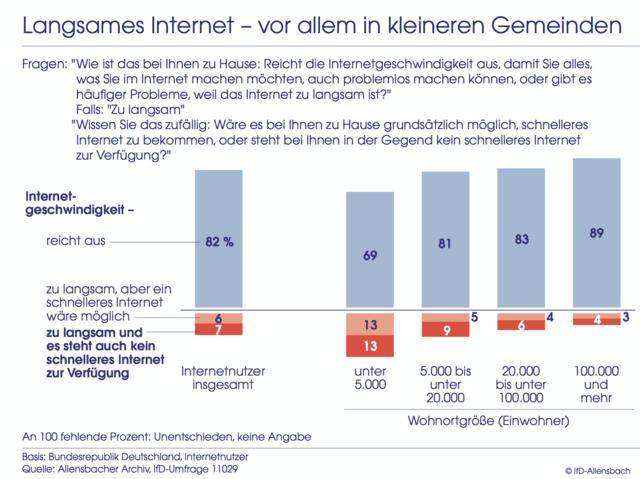 Nur sieben Prozent klagen über zu langsames Internet
