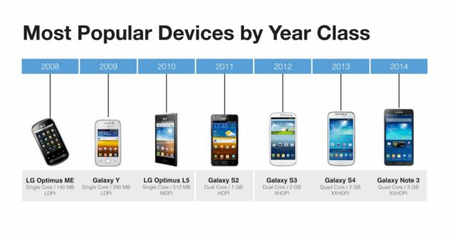 Die Populärsten Smartphones mit Android
