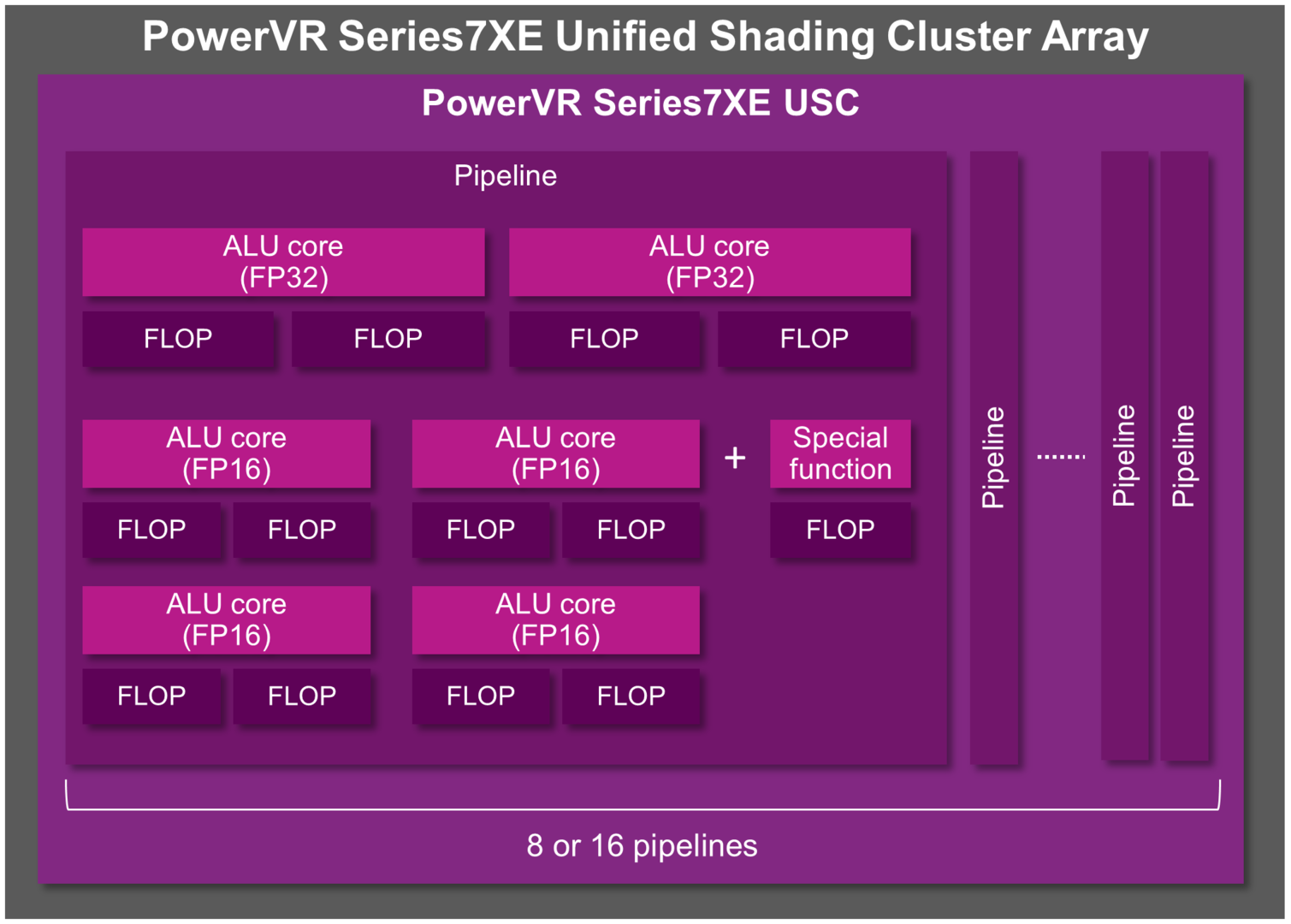 PowerVR Series7XE Unified Shading Cluster