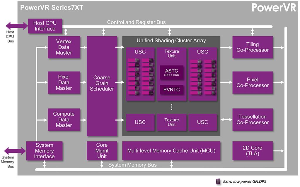 Architektur der PowerVR Series7XT