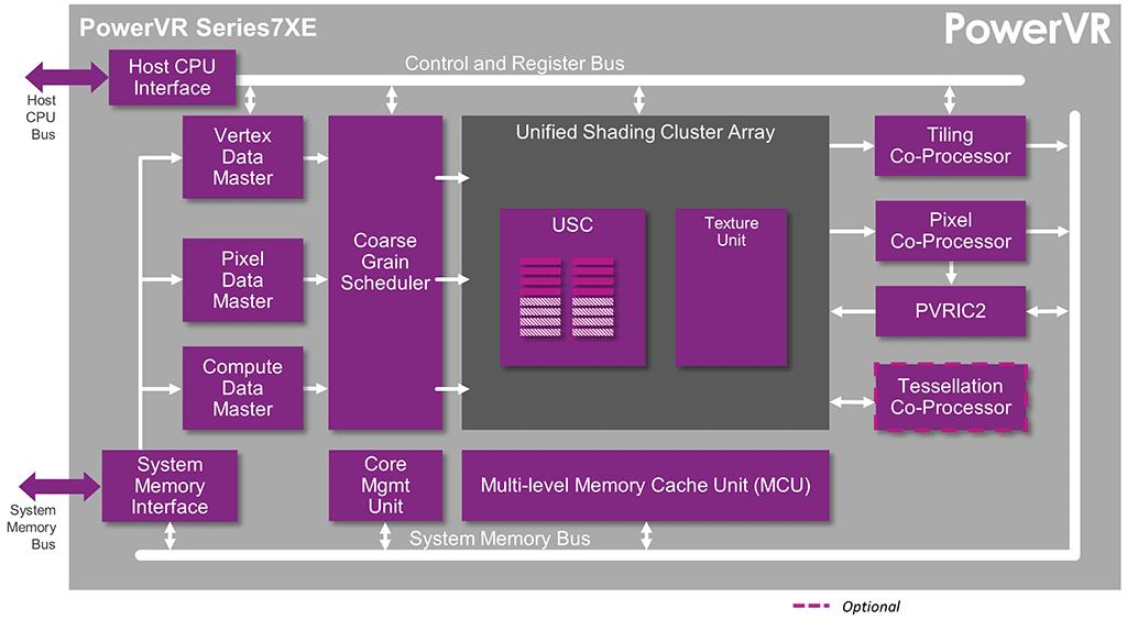 Architektur der PowerVR Series7XE