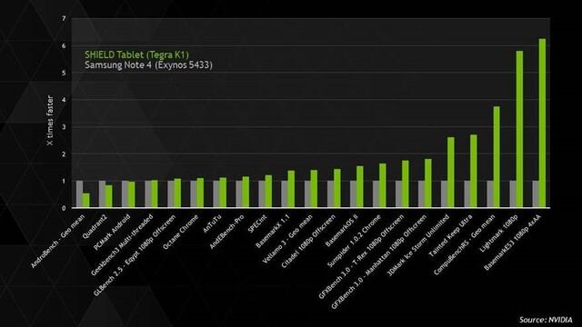 Nvidia sieht den Tegra K1 in 18 von 21 Benchmarks vorne