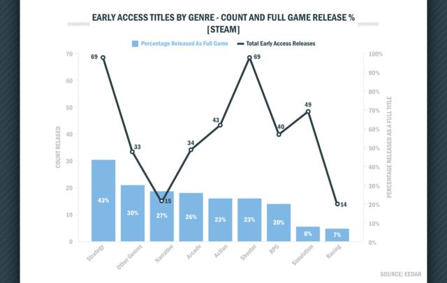 Quote veröffentlichter Spiele nach Genre