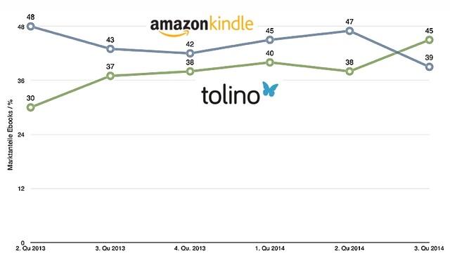 Tolino mit angeblich höheren Marktanteilen bei E-Book-Verkäufen als Amazon