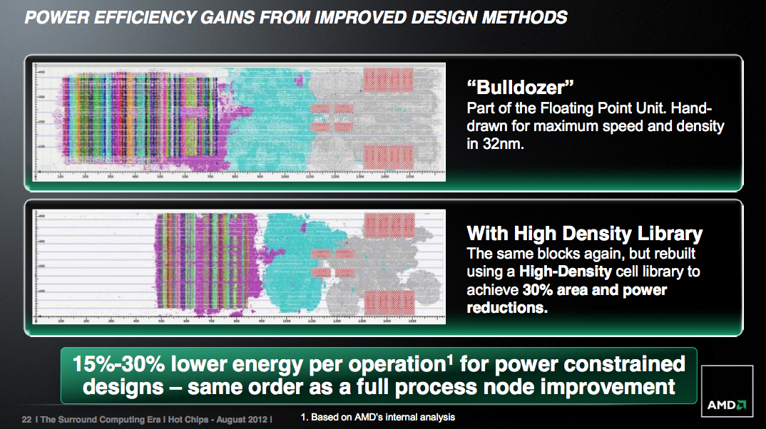 AMD gab 2012 einen Ausblick auf High Density Library