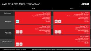 AMD-Roadmap