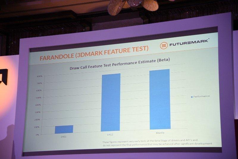 Futuremark sieht DirectX 12 und Mantle gleich auf