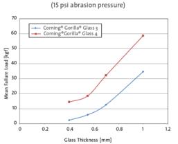 Widerstandsfähigkeit Gorilla Glass 3 und 4