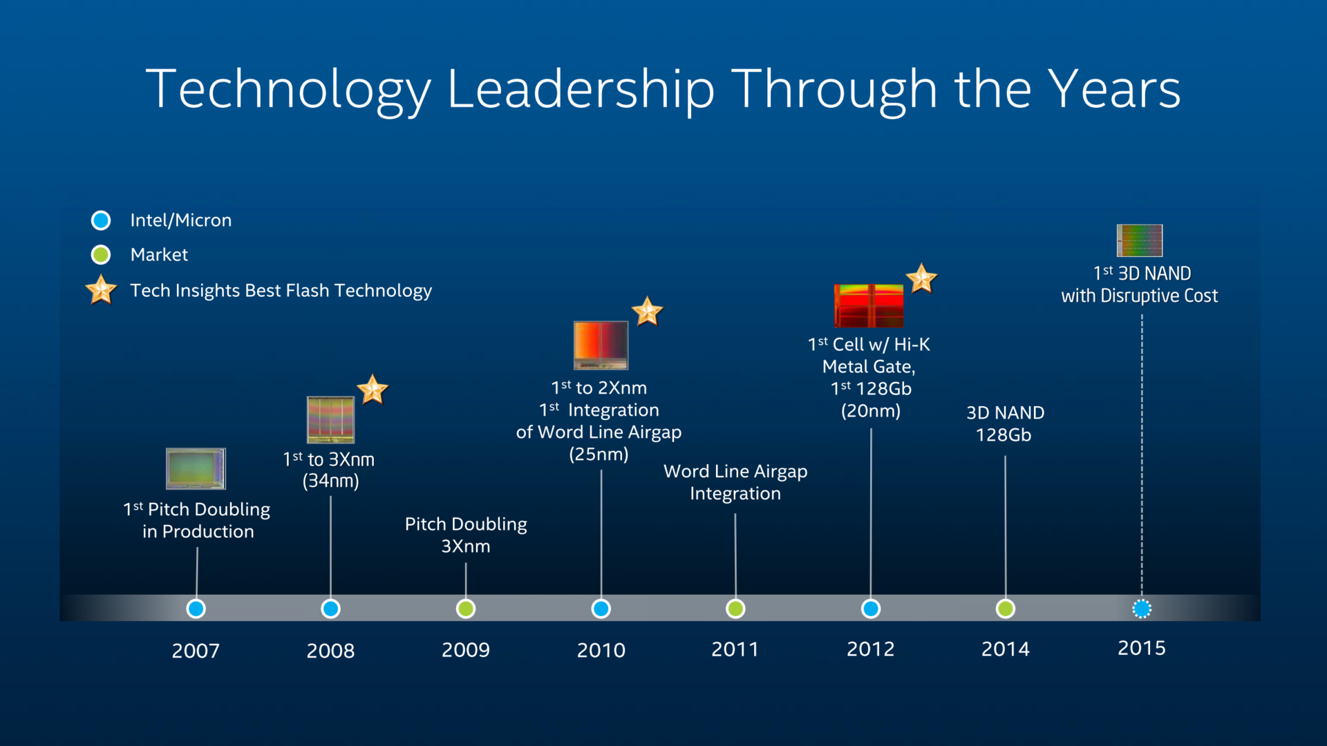 3D NAND von Intel/Micron kommt 2015