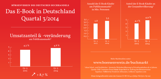 E-Book-Entwicklung im dritten Quartal 2014