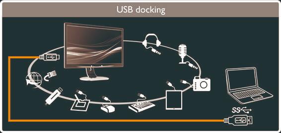 Möglichkeiten mit USB-Docking