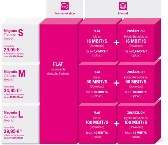 Die neuen Magenta-Hybrid-Tarife der Telekom