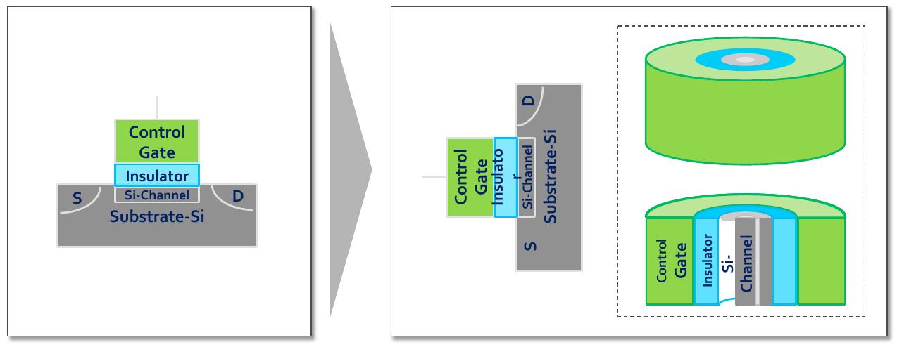 Planares NAND und 3D-V-NAND