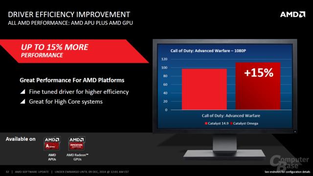 AMD Driver Efficiency