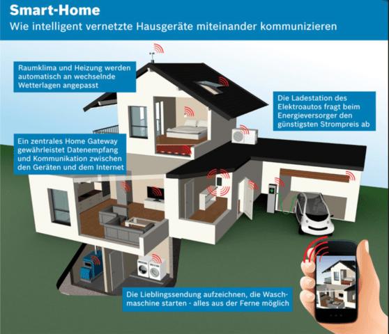 Smart Home ist die Revolution nach dem Smartphone