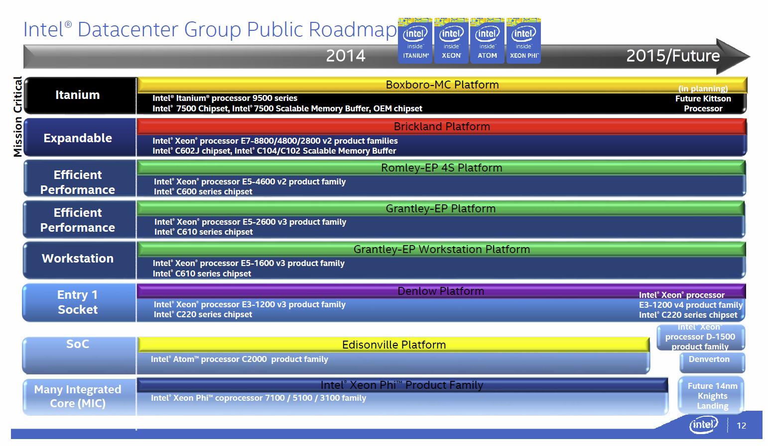 Intel-Roadmap mit Kittson in 2015/Future
