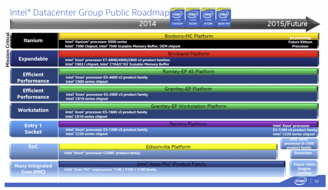 Intel-Roadmap mit Kittson in 2015/Future