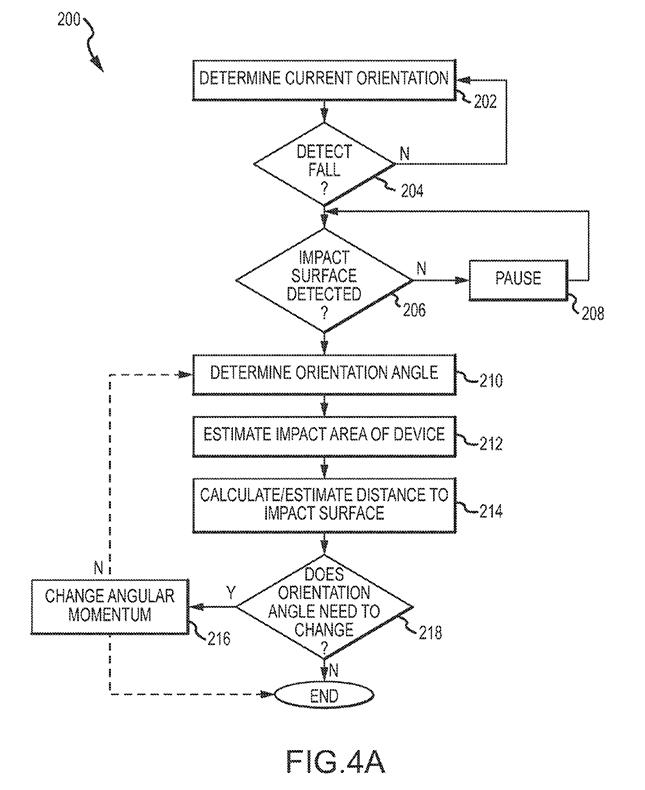 Flussdiagramm zur Darstellung der Funktionalität